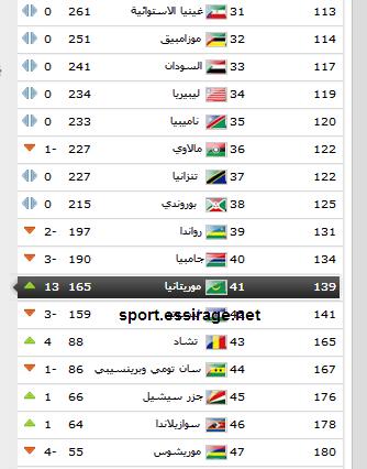 موريتانيا تصعد 13 مركزا في تصنيف الفيفا